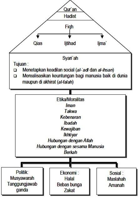 tesis akuntansi syariah